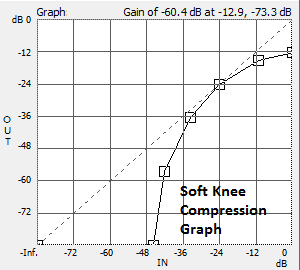Softkneecompression
